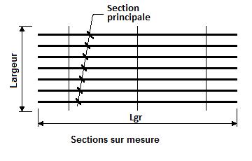 Panneaux mono-directionnels
