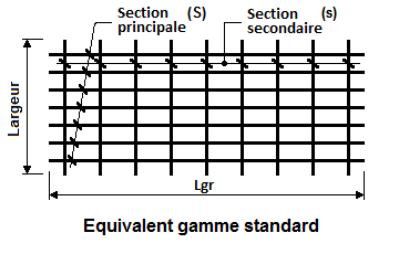 Panneaux à longueur équivalent gamme standard