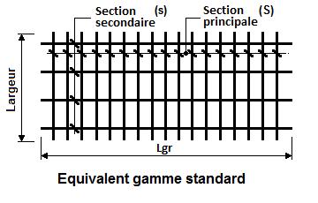 """Panneaux à longueur équivalent gamme standard """"chapeaux"""""""